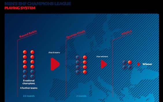 Las Competiciones Europeas cambiarán de formato la Temporada 2020-21