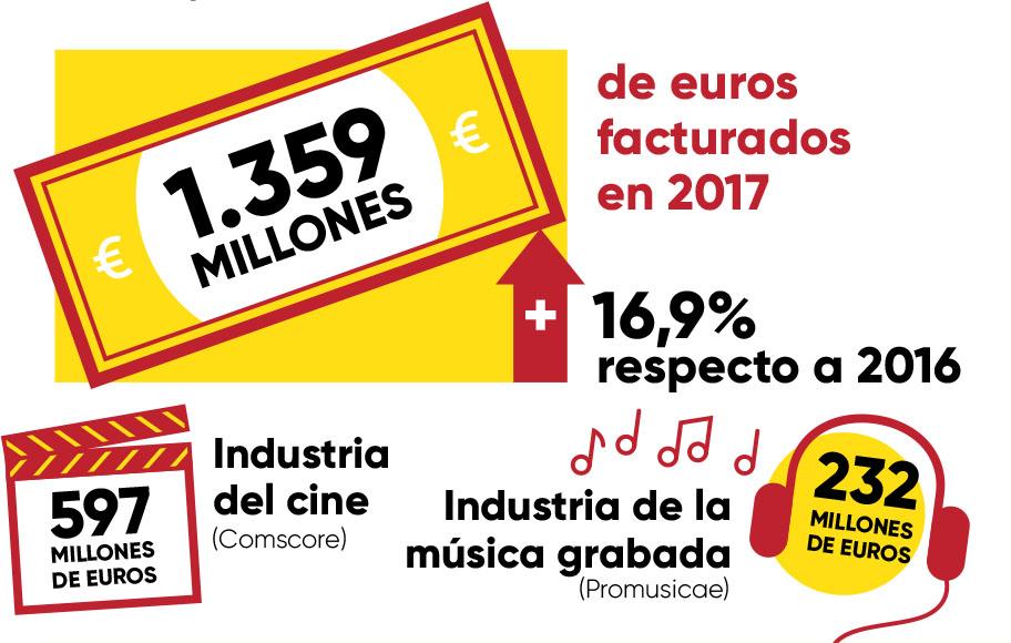 Datos económicos del sector de los videojuegos en España
